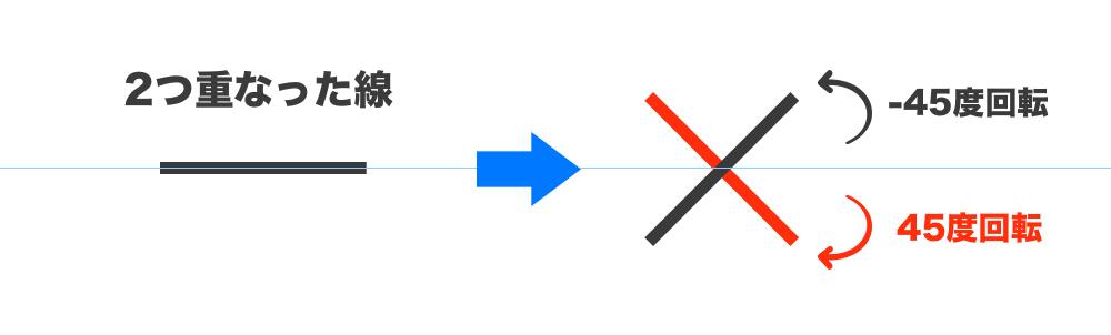 2本の重なった線を45度ずつ傾ける
