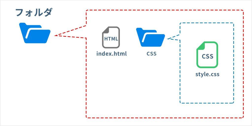 htmlとcssファイルの階層
