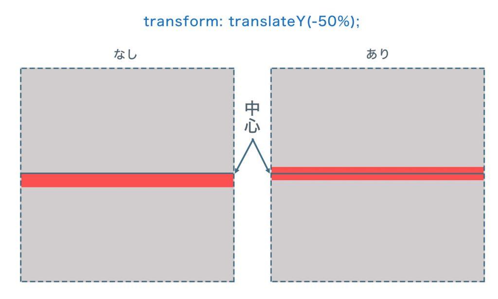 transformの説明