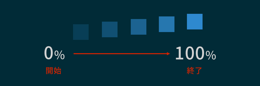 opacityとtranslateYでフェードインのアニメーションになる