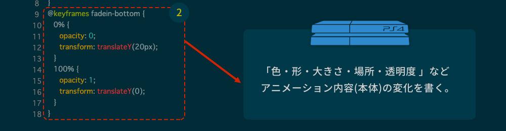 keyframesはアニメーションの内容