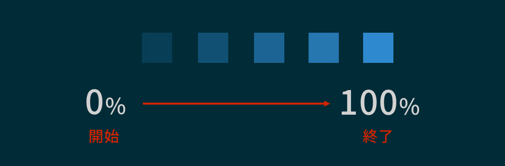opacityのアニメーション